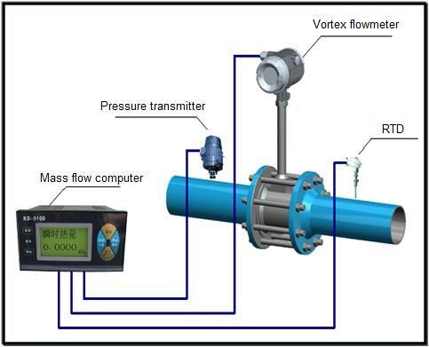 Wiring For Normal Vortex Flowmeter Process Flow Vortex Signal Processing