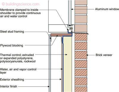 Bsi 062 Thermal Bridges Redux Brick Veneer Thermal Control