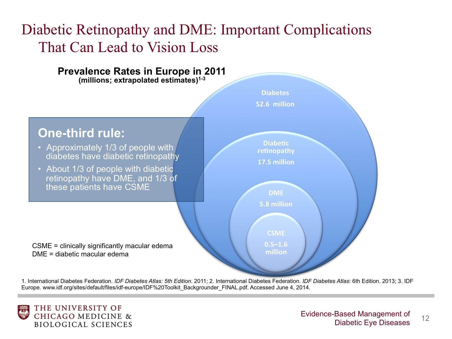 Evidence-Based Management of Diabetic Eye Diseases