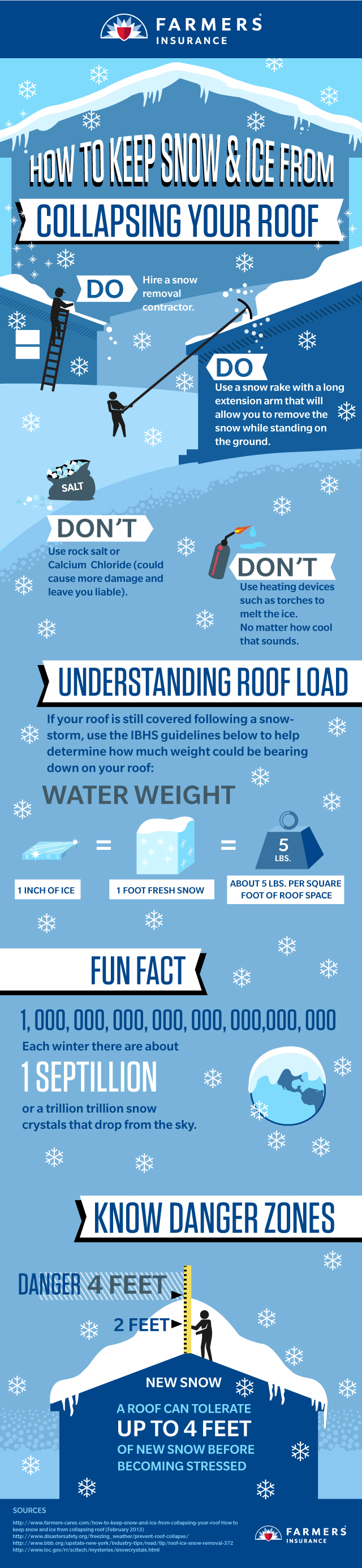 Protecting Your Roof In The Winter Farmers Insurance Farmers