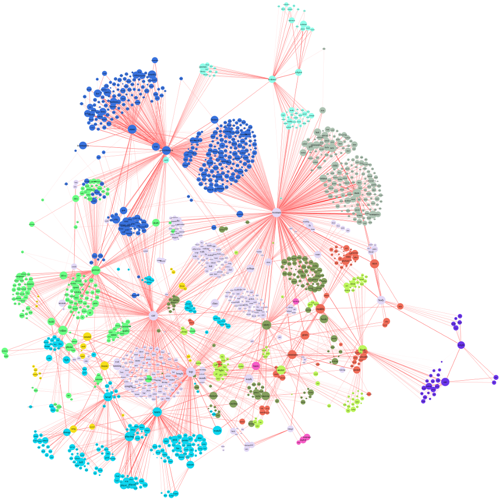 Text analysis of reddit data   Visualization: Text & Search   Data