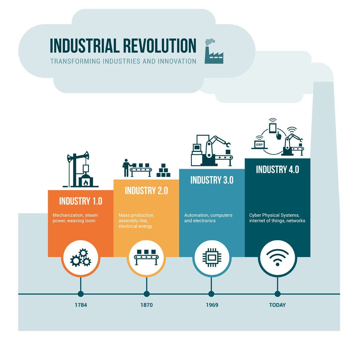 How Can Space Support The Fourth Industrial Revolution Revolusi