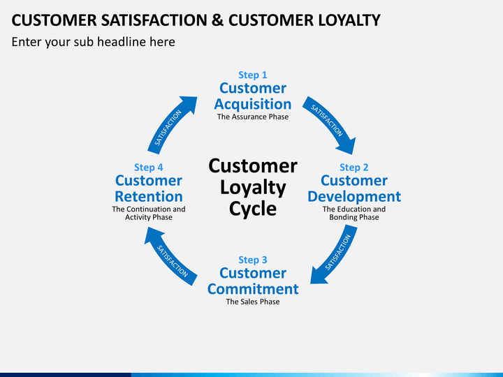 Customer Satisfaction And Customer Loyalty Customer Loyalty Loyalty Customer Satisfaction