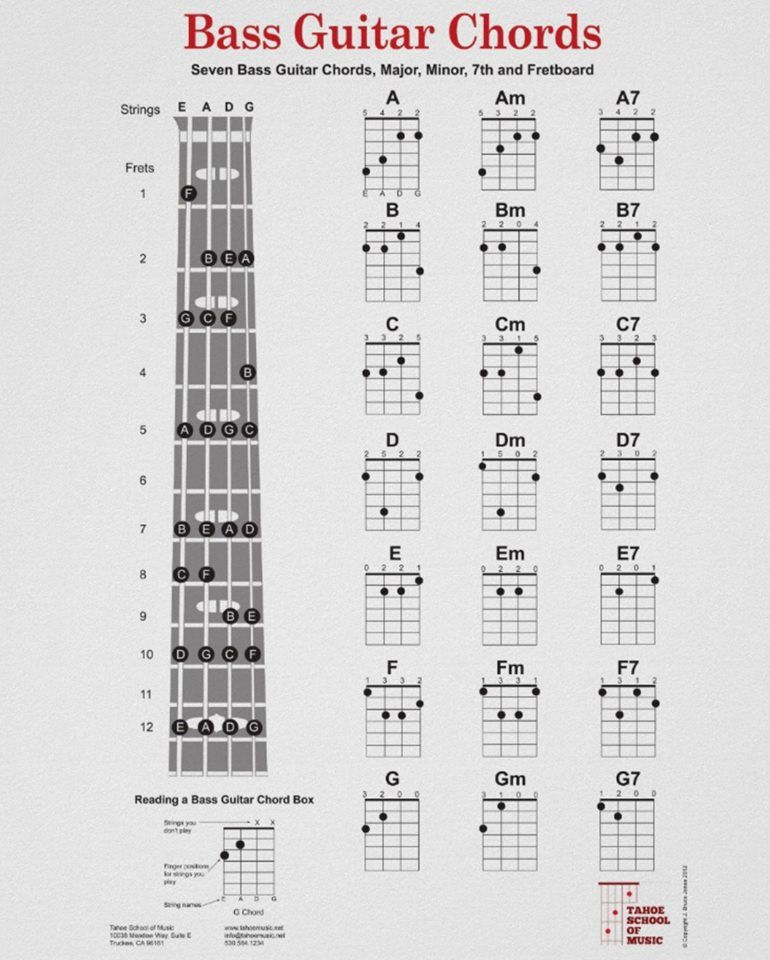 Similar ideas bass guitar chordsbass also chord charts poster includes the seven basic rh pinterest