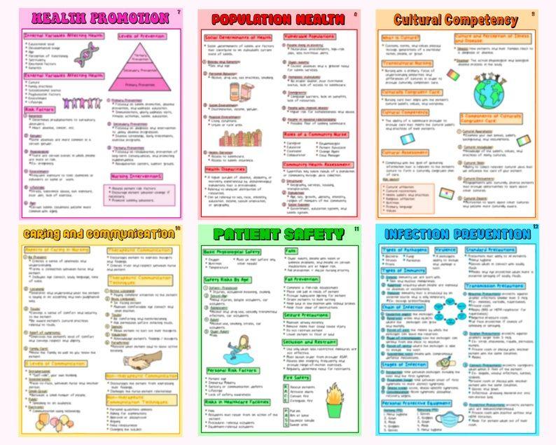 Fundamentals of nursing study guide nclex study guide