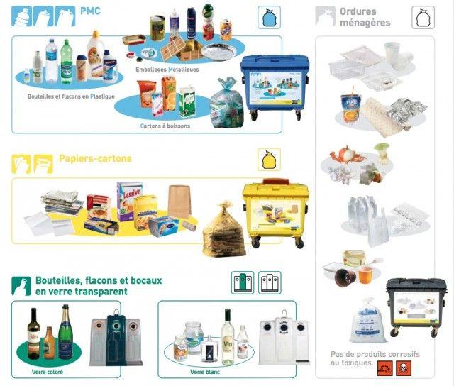 Super Déchets recyclables à Bruxelles : FAIL | Tri des déchets, Tri et  PP36
