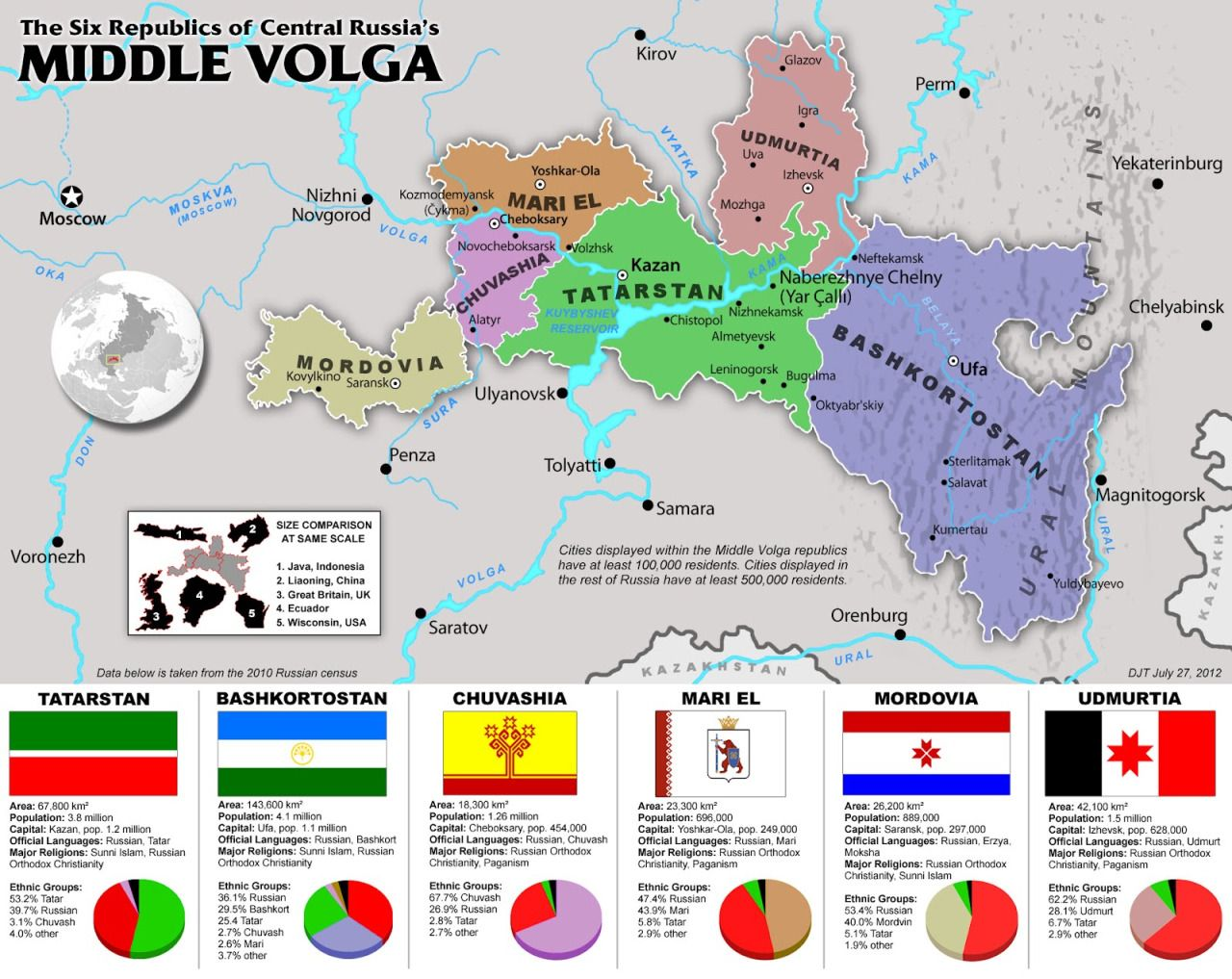 The six republics of Middle Volga one of the most diverse regions