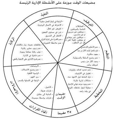 نتيجة بحث الصور عن جدول تنظيم الوقت اليومي Doc Pie Chart Chart Time Management
