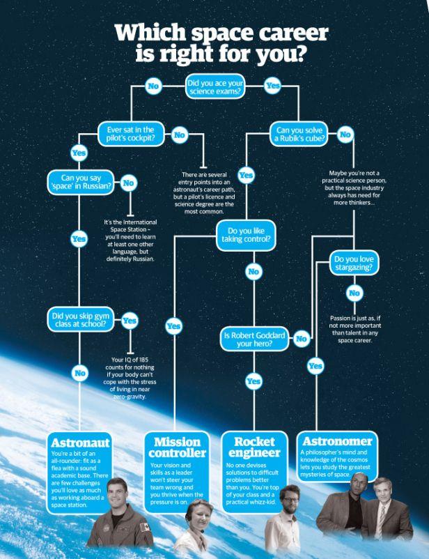 Astronaut Flow chart
