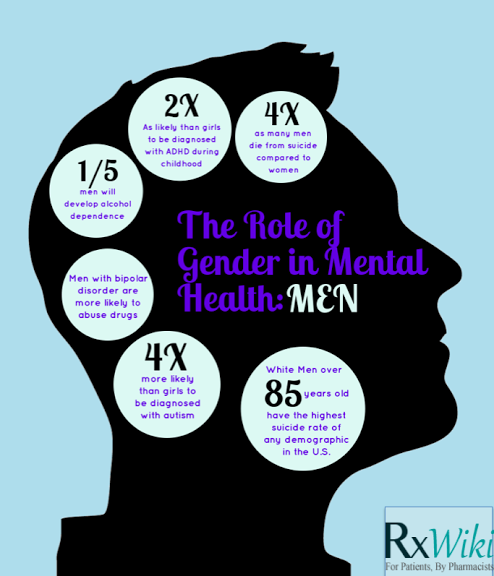 The effect of gender on mental health Mental illness affects men and women  differently. Read