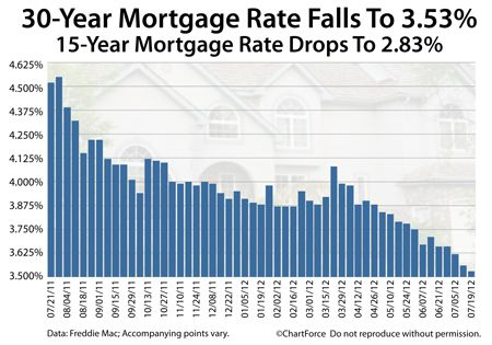 Mortgage Rates Down 1 Percent In One Year Mortgage Rates Fixed Rate Mortgage Paying Off Mortgage Faster