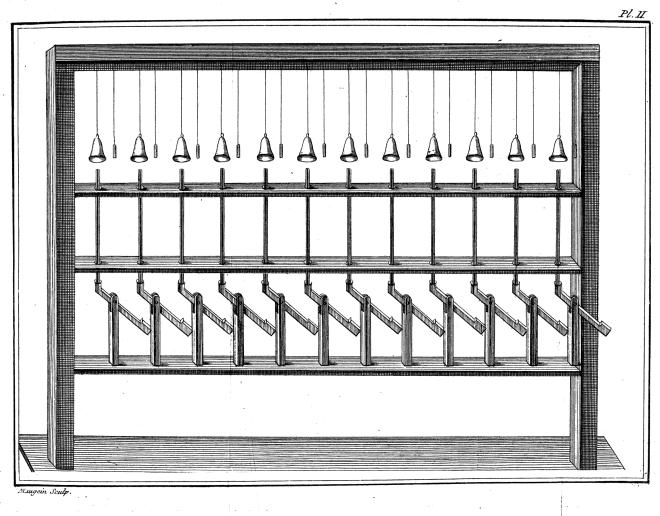 M. l'Abbé Bertholon's 'Clavecin magnétique' Electronic