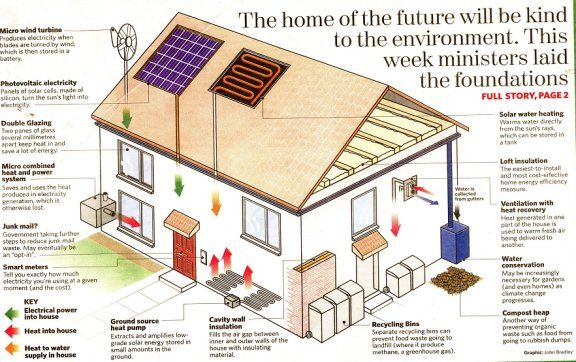 Green Homes New Ideas Sustainable Living