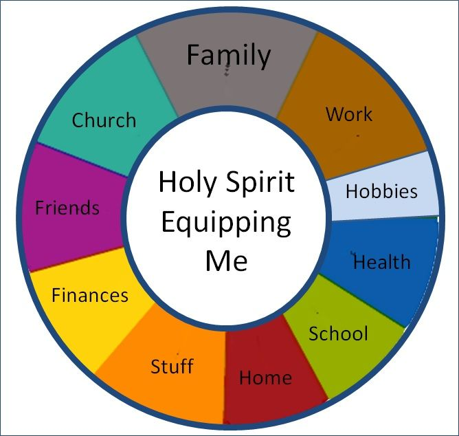 Pie Of Life Chart Google Search Bible Church Likes Pinterest