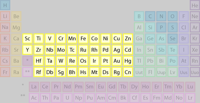 Meet the element families of the periodic table periodic table periodic table facts about the 5 element families transition metals element family urtaz Gallery