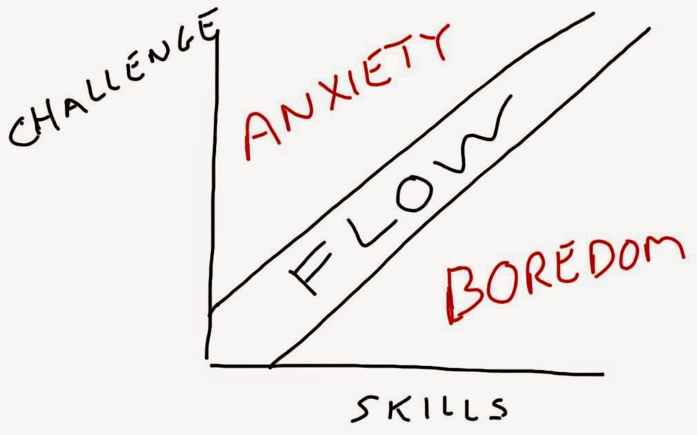 FLOW (engagement) = doing tasks and activities that have