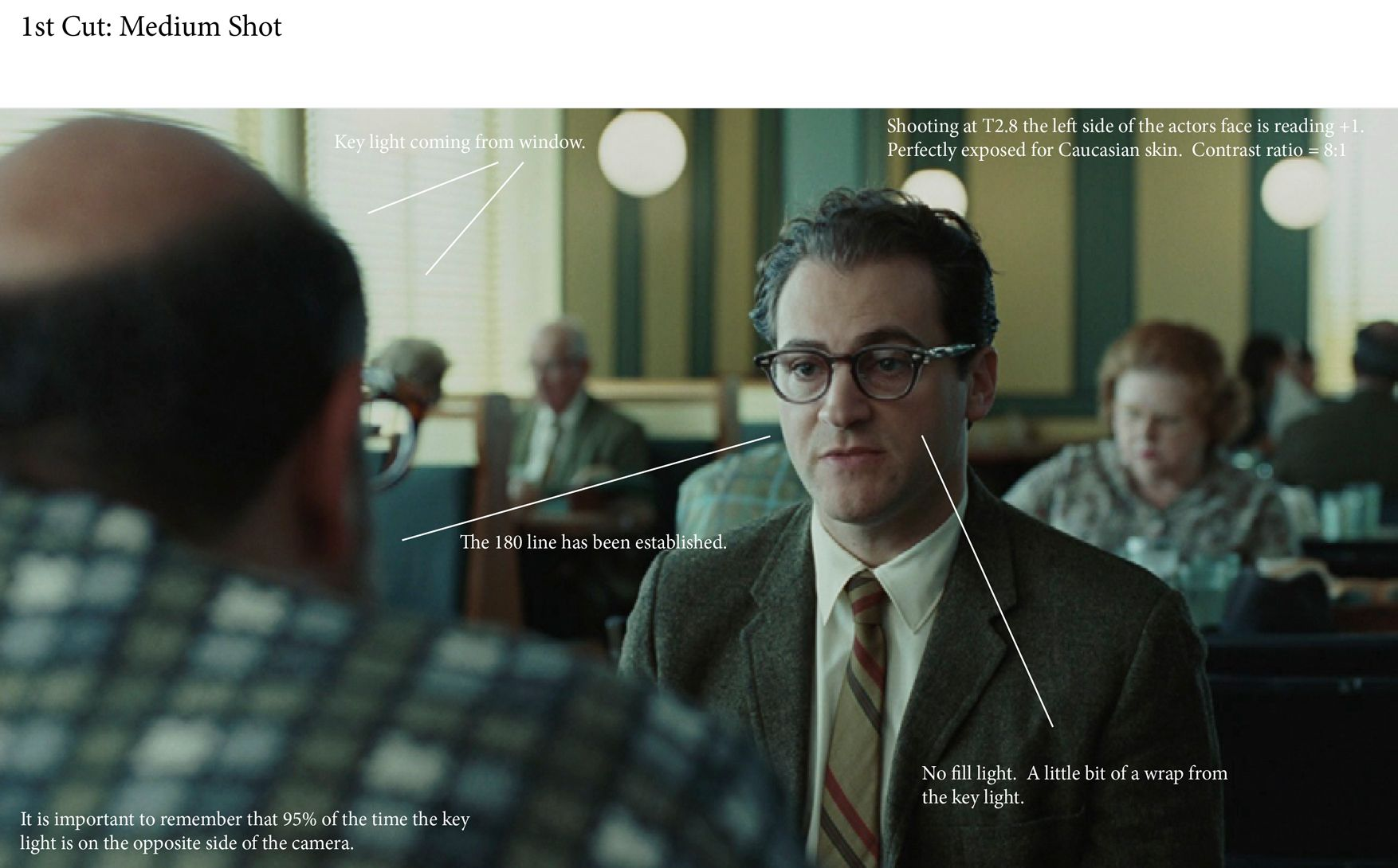 Pleasing Roger Deakins Lighting Diagram Google Search Cameras Cinematic Wiring Digital Resources Bemuashebarightsorg