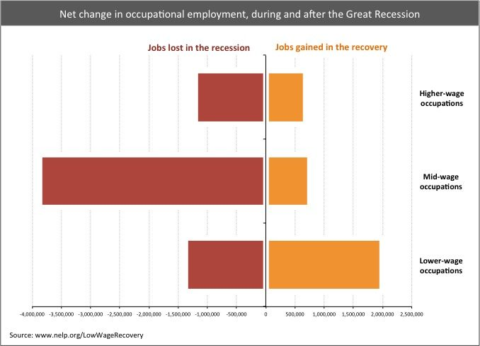 006 Recession Recovery Most New Jobs are Bad Jobs (click thru