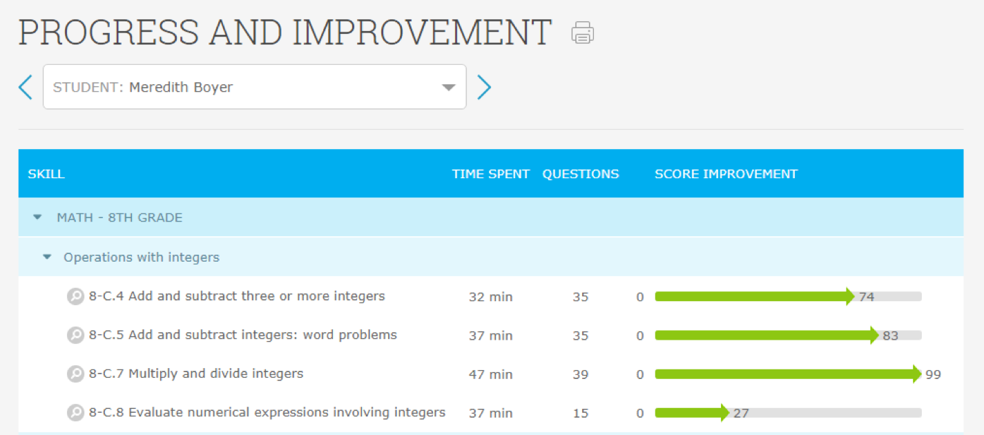 IXL - Analytics information | education | Projects to try