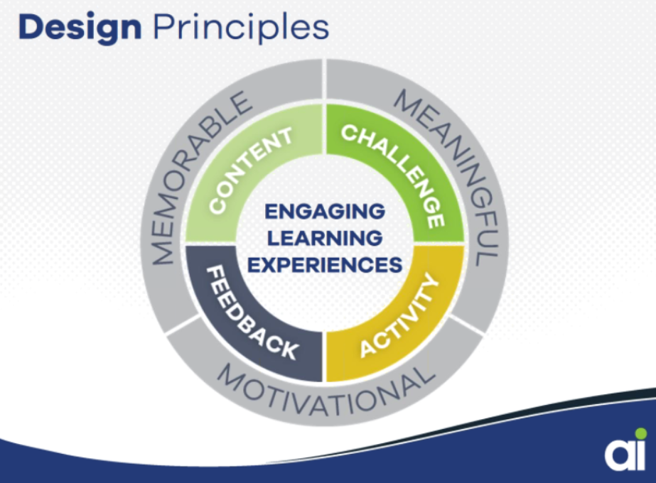 Allen Interactions Design Principles Relate To The Successive Approximation Model Sam For Agile Instructional Design Learning Theory How To Memorize Things