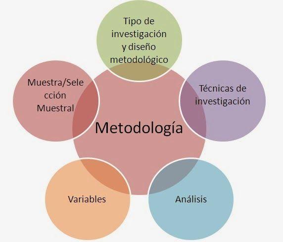 Por Francisco X Ramirez V En La Investigación Social Luego De Tener Clar Metodologia De La Investigacion Tipos De Investigacion Métodos De Investigación