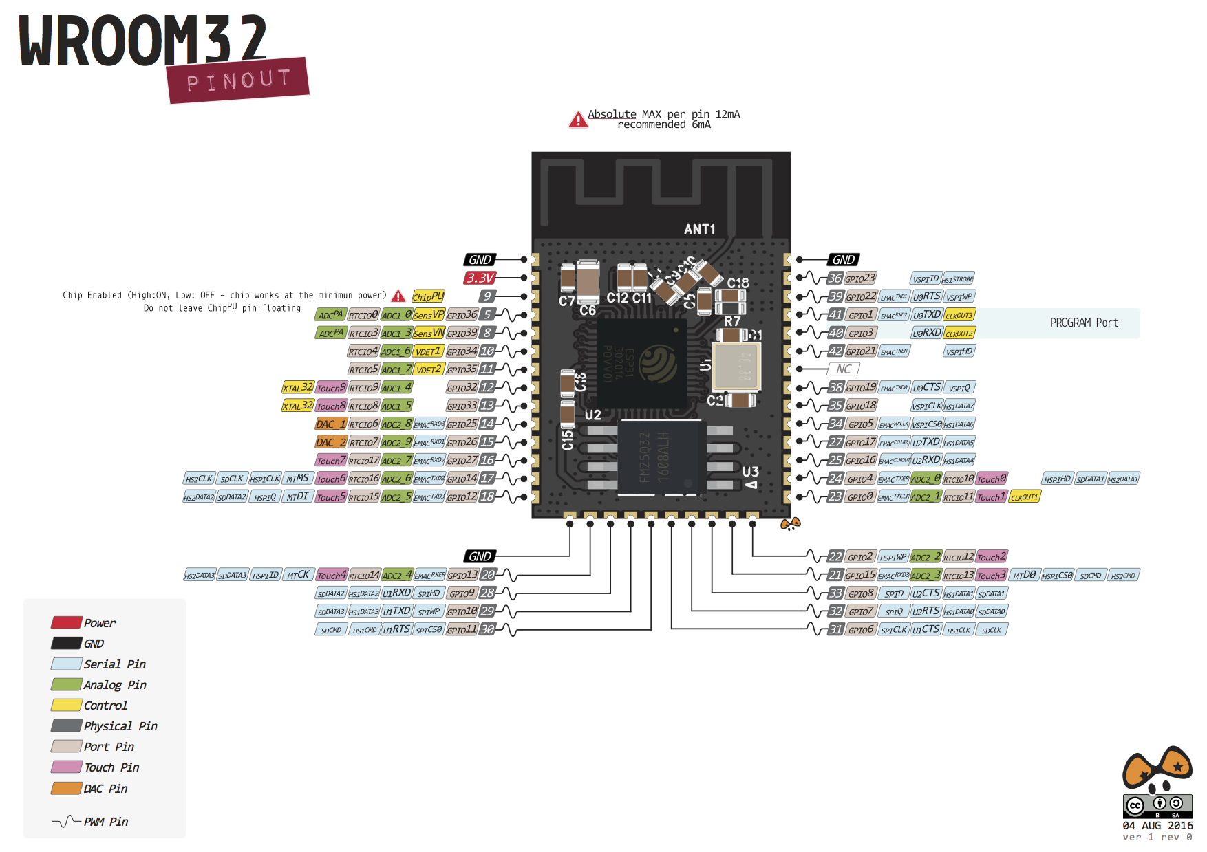 ESP32 Hands-On: Awesome Promise | Arduino and Tech