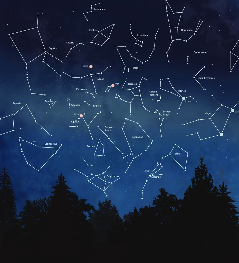 Stargazing Touring The Night Sky Constellations Astronomie Et