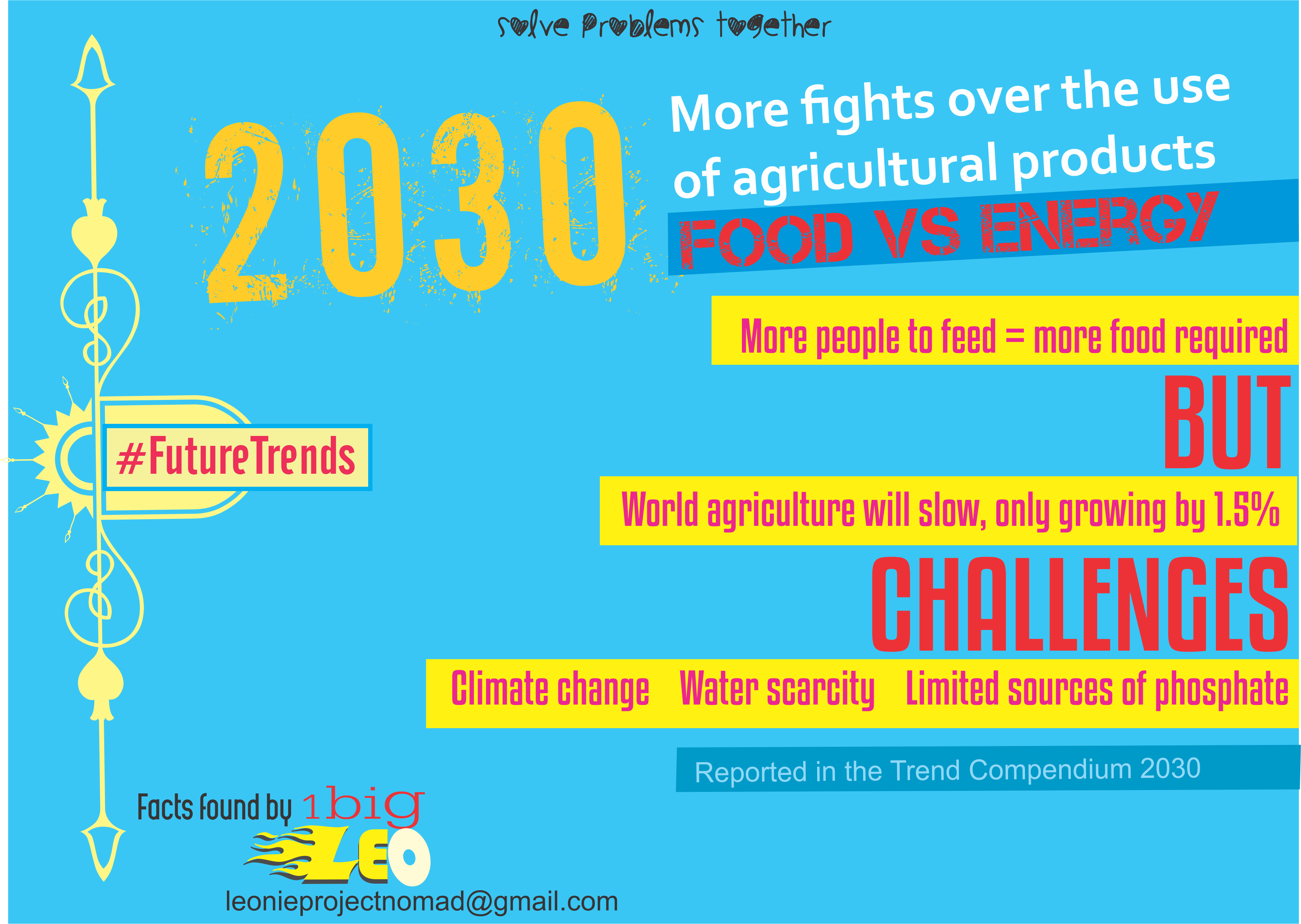 Futuretrends By 2030 Our Food Supply Will Be Severely Challenged Future Trends Problem Solving Challenges