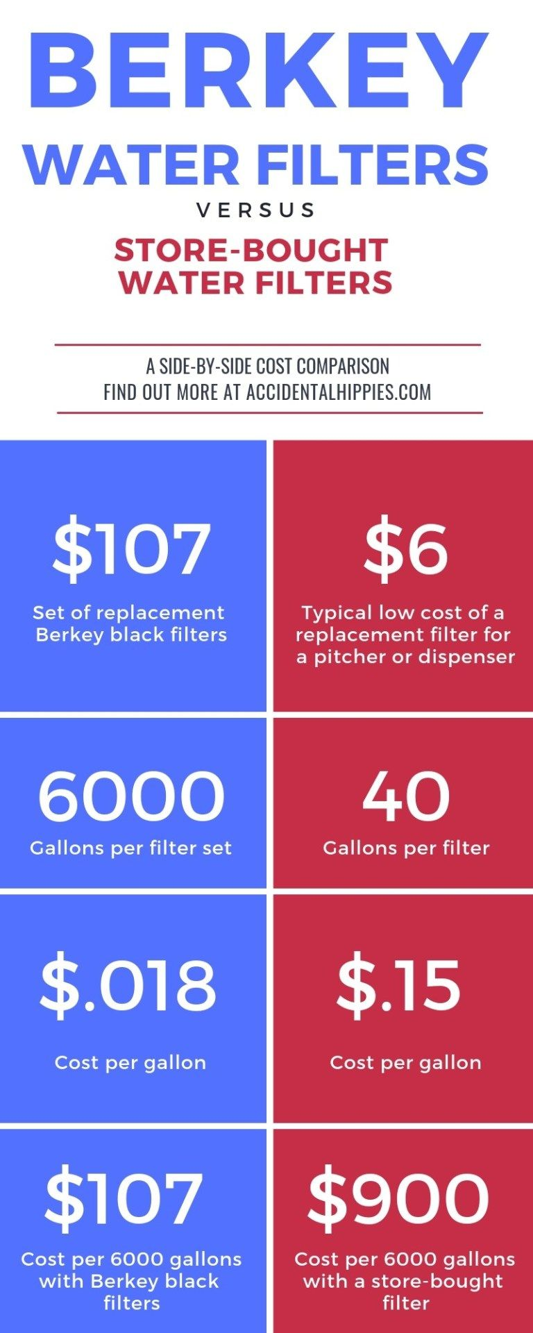 Berkey Water System Review Worth The Hype Berkey Water Berkey Water Filter Berkey