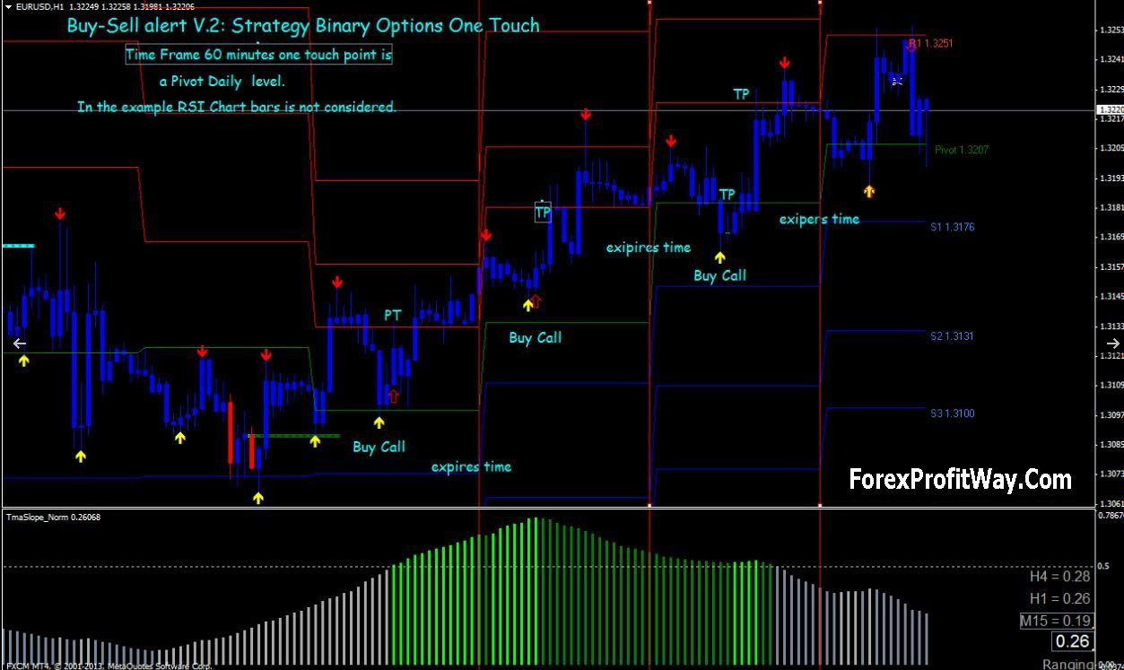 Download Buy Sell Signals Forex Trading System For Mt4 Http