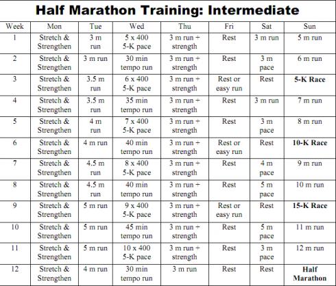 half marathon intermediate training i think this looks