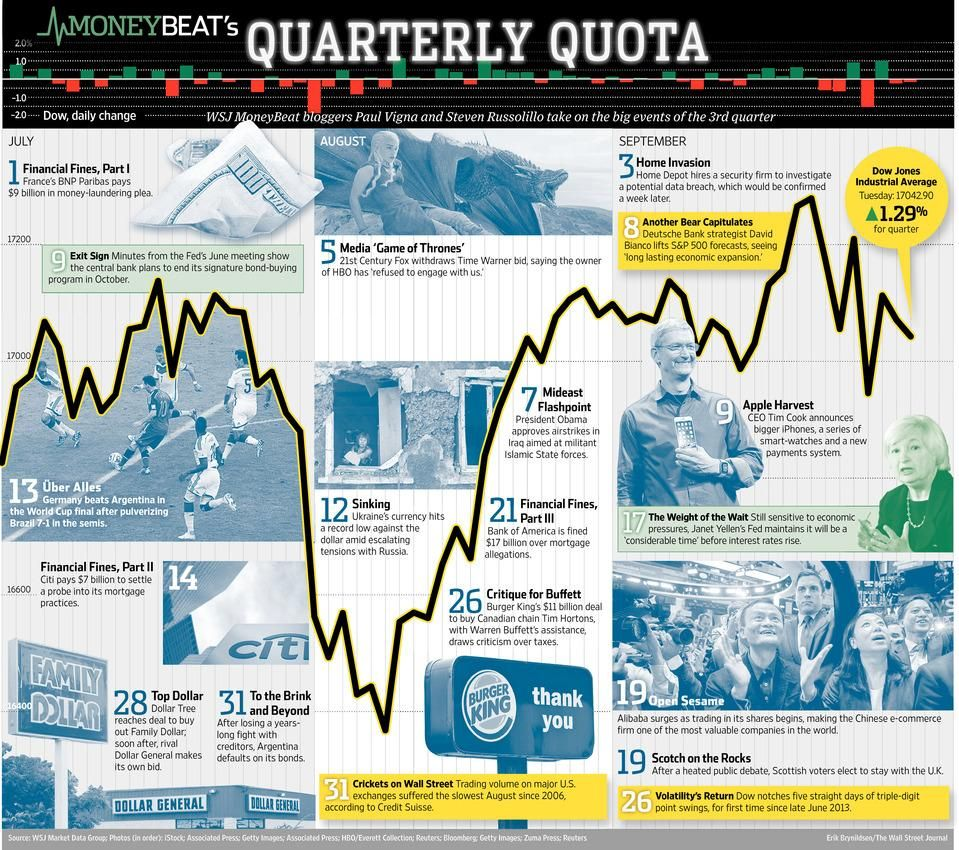 Track The Dow S 3rd Quarter Milestones With This Wsj Markets Review And Outlook Infographic Http On Wsj Com 1vuqkan Tumbling Dow Jones Dow
