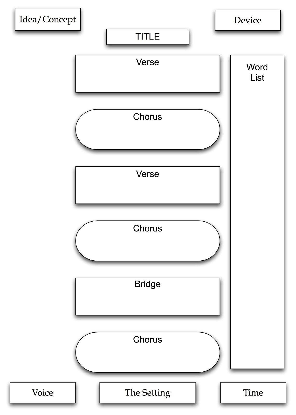Songwriting Template