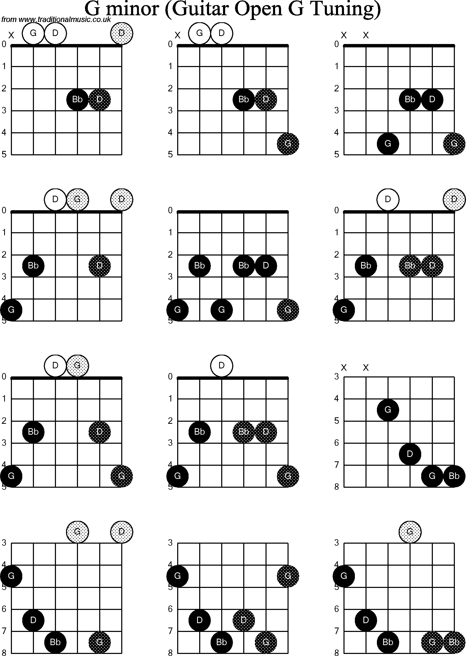 Chord Diagrams For Dobro G Minor Resos Bottleneck Slide N Ting Beginner Guitar How To Read Diagram D Chart Tabs Chords