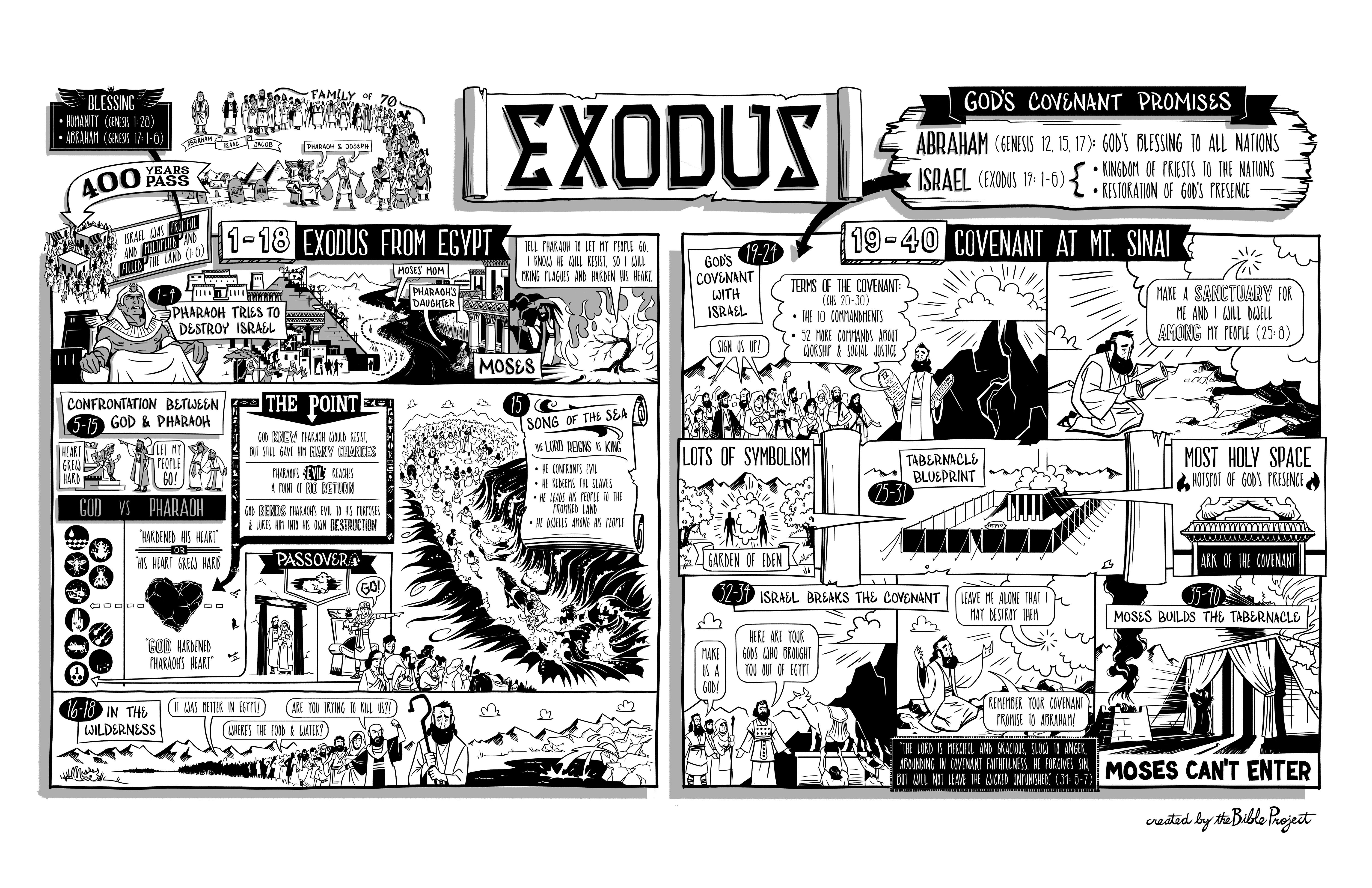 Exodus Poster From Jointhebibleproject