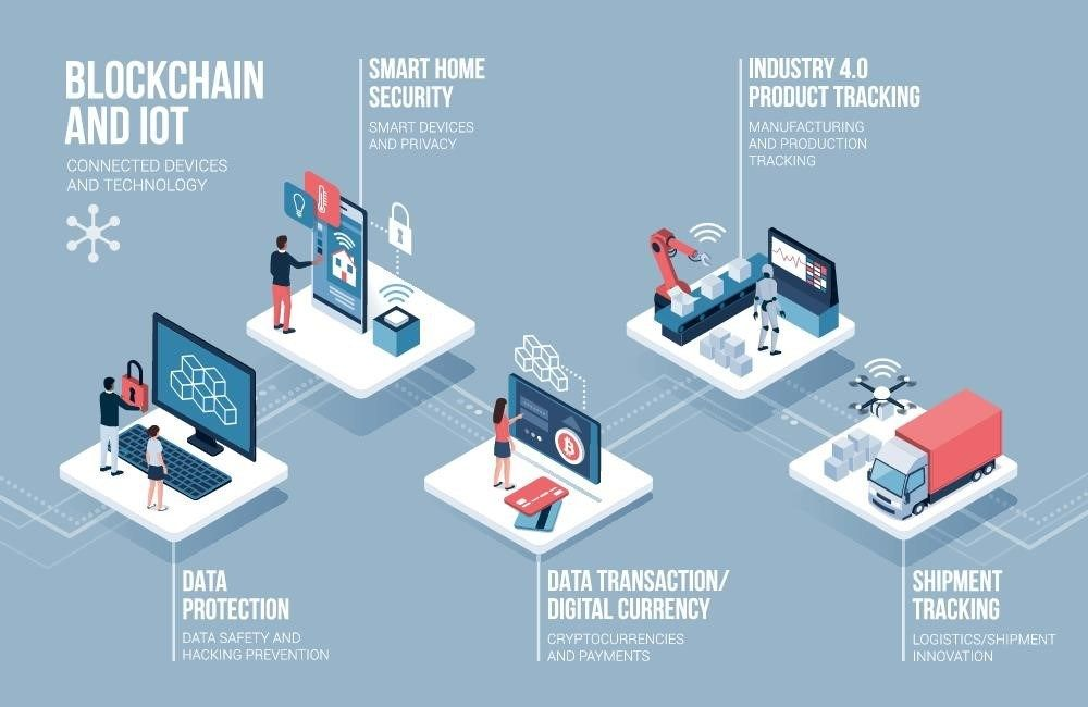 How Blockchain Is Beginning To Dominate These 7 Industries Today S Gazette Cryptocurrency Bitcoin Ripple Tron Smart Home Security Infographic Blockchain