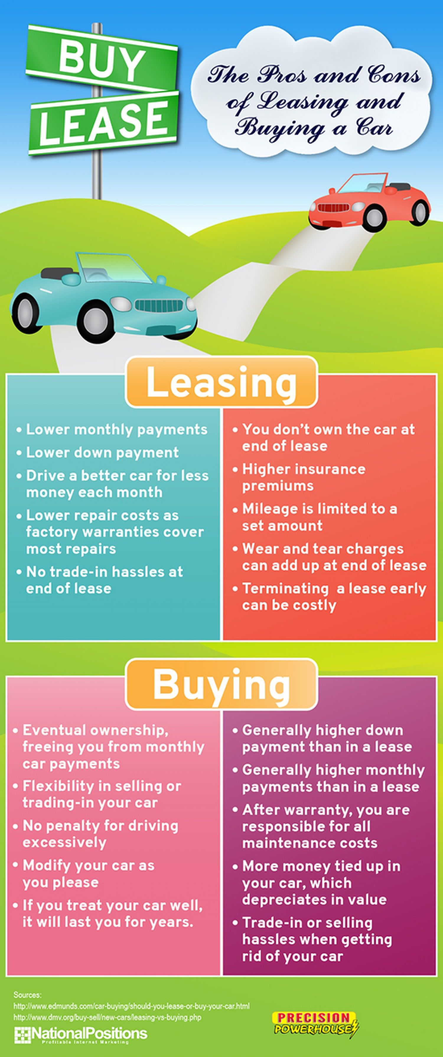 Leasing Vs Buying A Car Pros And Cons >> Pros And Cons Of Leasing And Buying A Car Infographic Car