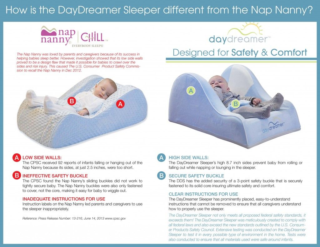 How The Daydreamer Sleeper Is Different From The Nap Nanny The Daydreamer Is Super Safe And Passes All Safety Regulations Perfec Nap Nanny Baby Sleepers Nap
