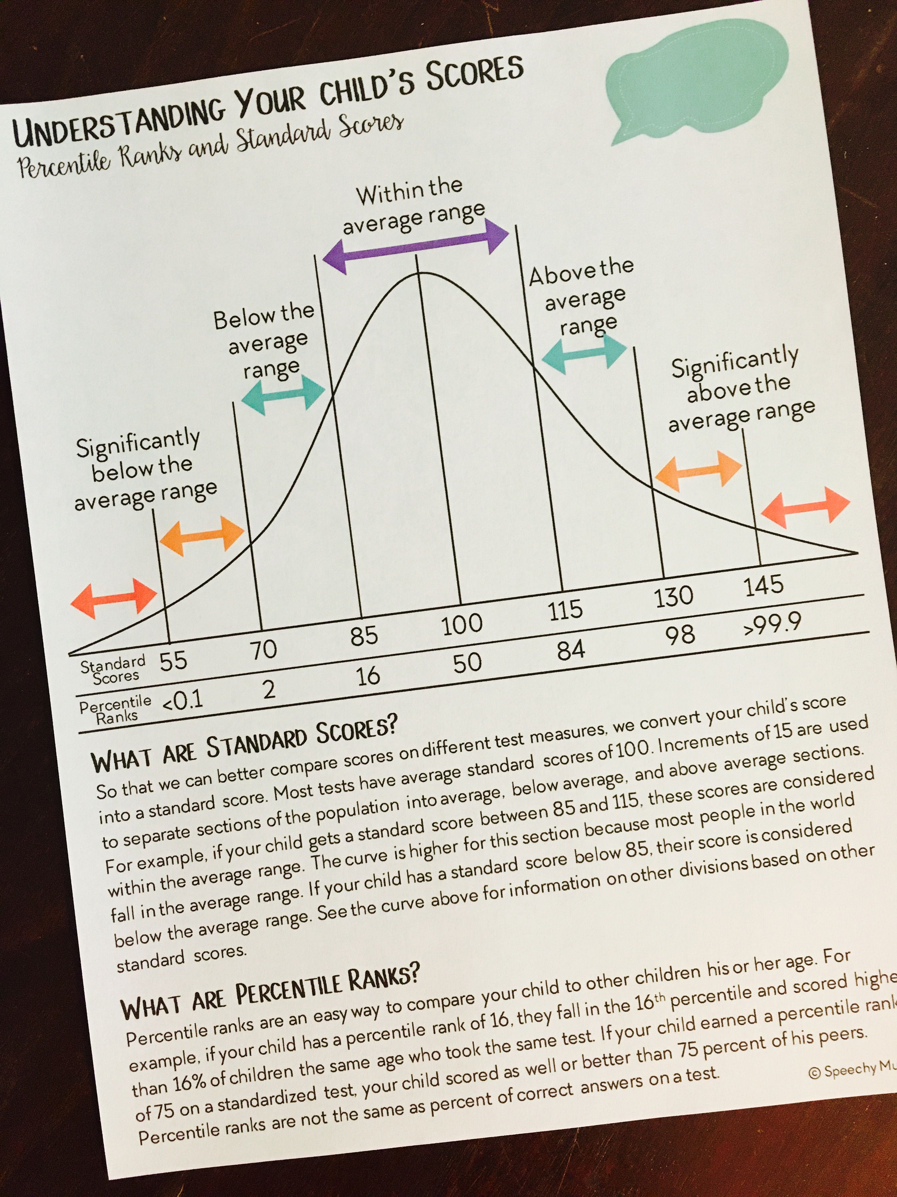 This parent friendly FREE handout explains evaluation scores ...