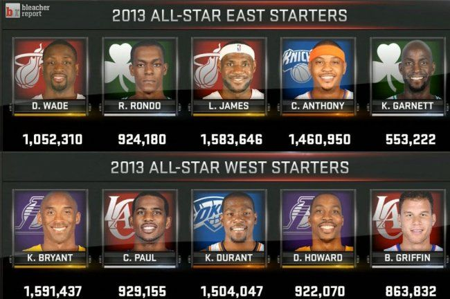 Nba All Star Game 2013 Rosters Complete Starting Lineups For Both Conferences All Star Nba Tickets Nba