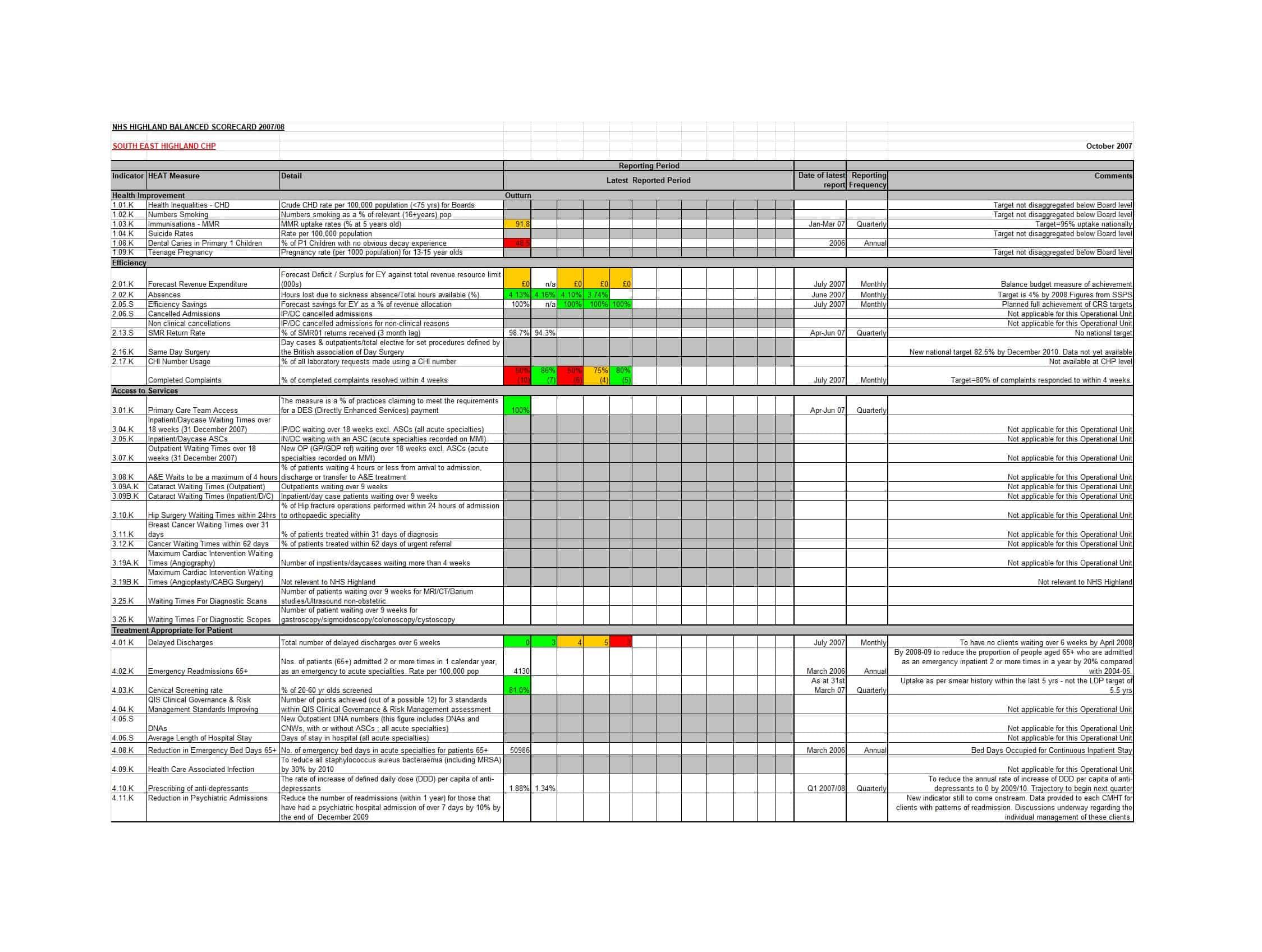 Balanced Scorecard Templates Balanced Scorecard Templates
