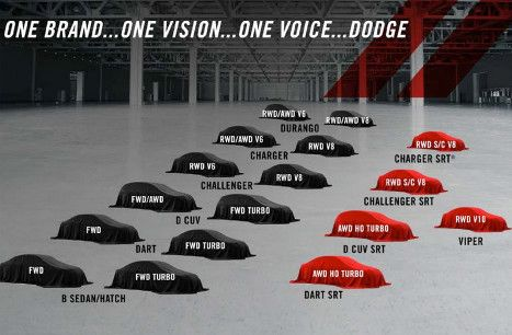 2018 dodge lineup. delighful dodge dodge product roadmap 2014 to 2018 on dodge lineup