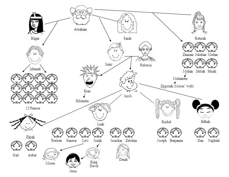 Abraham Dies End Of Section Bible Family Tree