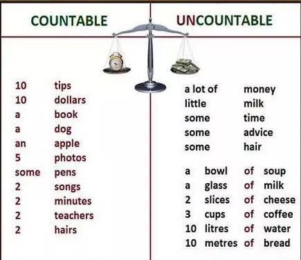 Countable And Uncountable Nouns Uncountable Nouns Nouns Learn English