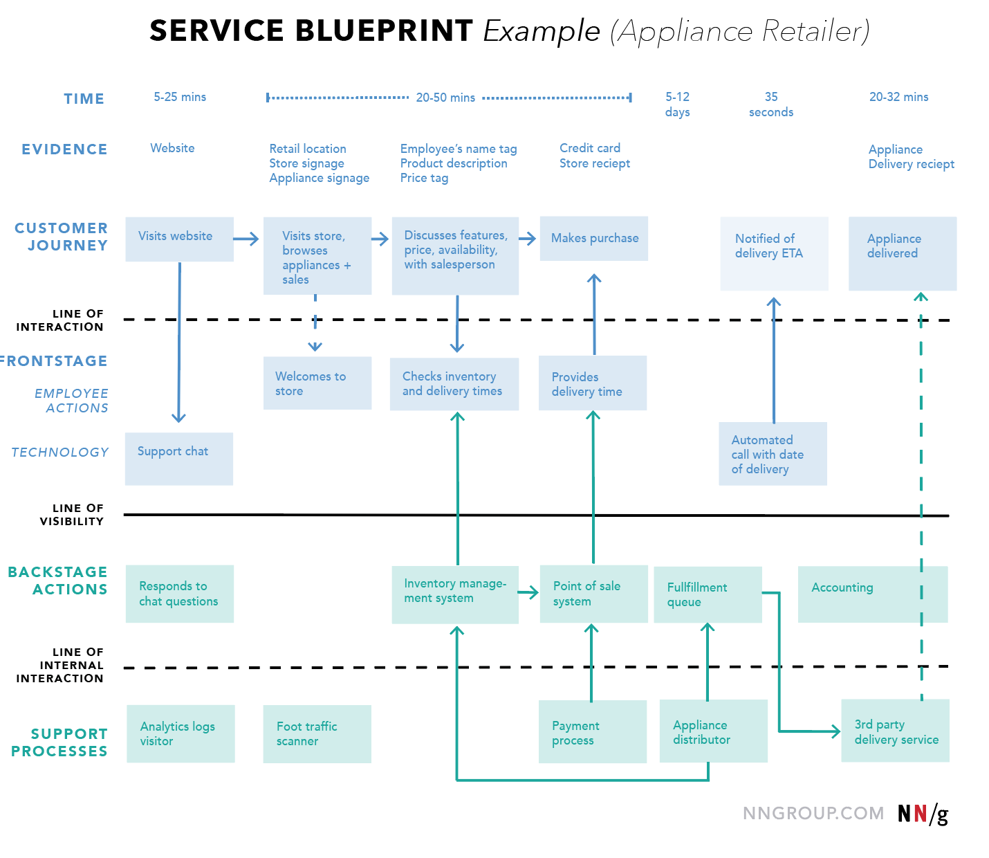 Service Blueprint Ux Mapping Cheat Sheet Service