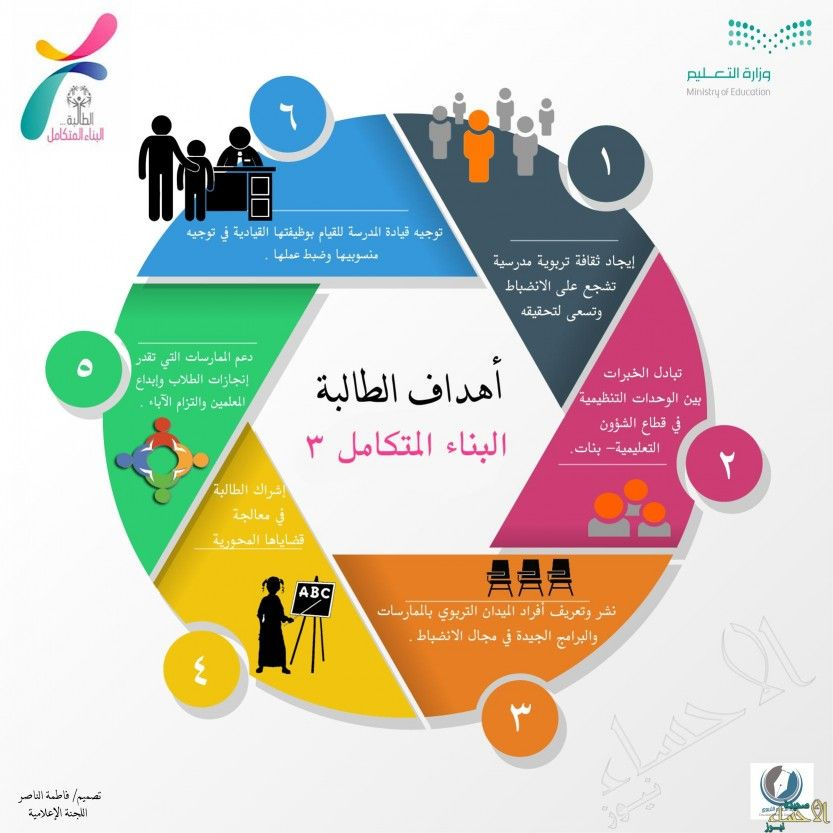 أنفوغراف Life Skills Education Self Development
