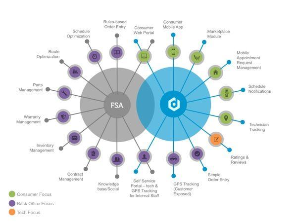 Powerpoint Design Venn Diagram On Behance Ux Pinterest Venn