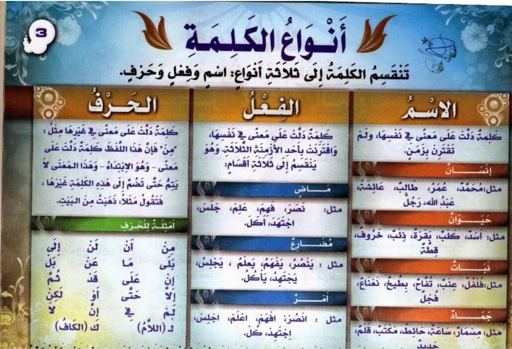 ملخص قواعد اللغة العربية للمبتدئين Pdf ملزمتي Arabic Language Arabic Langauge Language