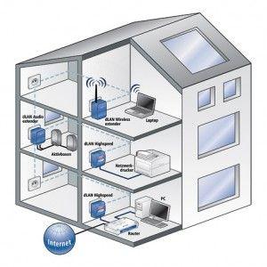 das computernetzwerk ber das stromnetz daheim kein empfang zum drahtlosen internetzugang. Black Bedroom Furniture Sets. Home Design Ideas