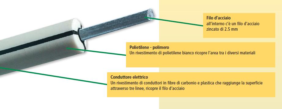 Schema Elettrico Elettrificatore Per Recinzioni : Elettrificatore corral super b a batteria corrente per recinti